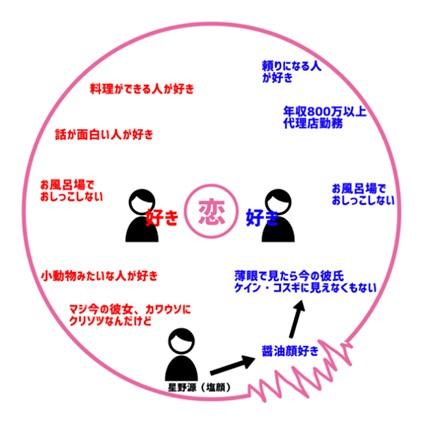 著者による「恋愛縁起」の図。お風呂場おしっこ問題は重要だ。