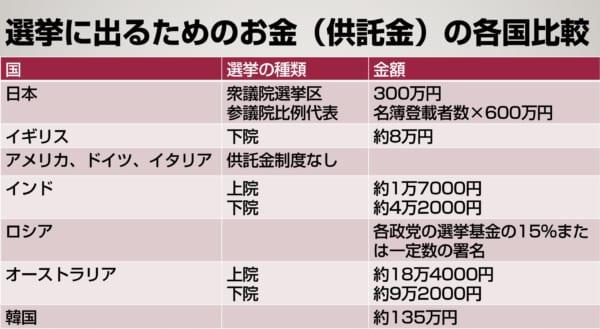 どれだけ日本の供託金が高いかがよくわかるデータ。(資料作成/畠山理仁)