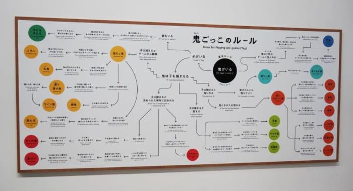 ルールによって系統図のように分類される〈鬼ごっこ〉